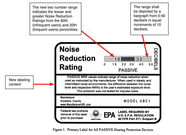 info regarding the Noise Reduction Rating from the EPA